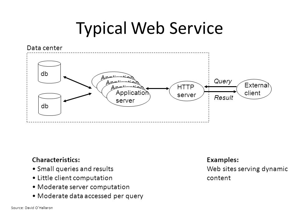 Typical Web Service db External client Query Result HTTP server Application server Application server Application server Application server Data center Examples: Web sites serving dynamic content Characteristics: Small queries and results Little client computation Moderate server computation Moderate data accessed per query Source: David OHallaron