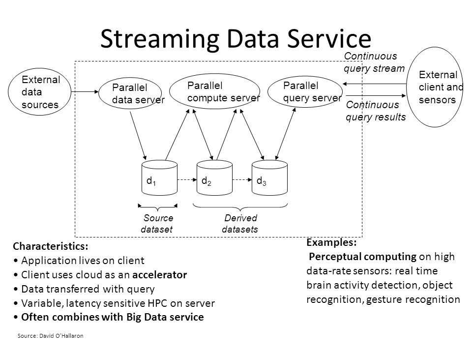 Streaming Data Service Parallel compute server d1d1 d2d2 d3d3 Parallel data server Continuous query stream Source dataset Derived datasets Continuous query results Parallel query server External data sources Characteristics: Application lives on client Client uses cloud as an accelerator Data transferred with query Variable, latency sensitive HPC on server Often combines with Big Data service Examples: Perceptual computing on high data-rate sensors: real time brain activity detection, object recognition, gesture recognition External client and sensors Source: David OHallaron