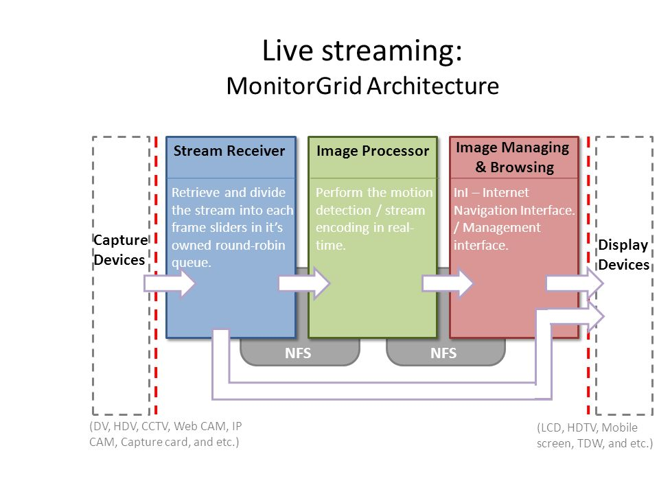 Live streaming: MonitorGrid Architecture Stream ReceiverImage Processor Image Managing & Browsing NFS Capture Devices Display Devices NFS (LCD, HDTV, Mobile screen, TDW, and etc.) (DV, HDV, CCTV, Web CAM, IP CAM, Capture card, and etc.) Retrieve and divide the stream into each frame sliders in its owned round-robin queue.
