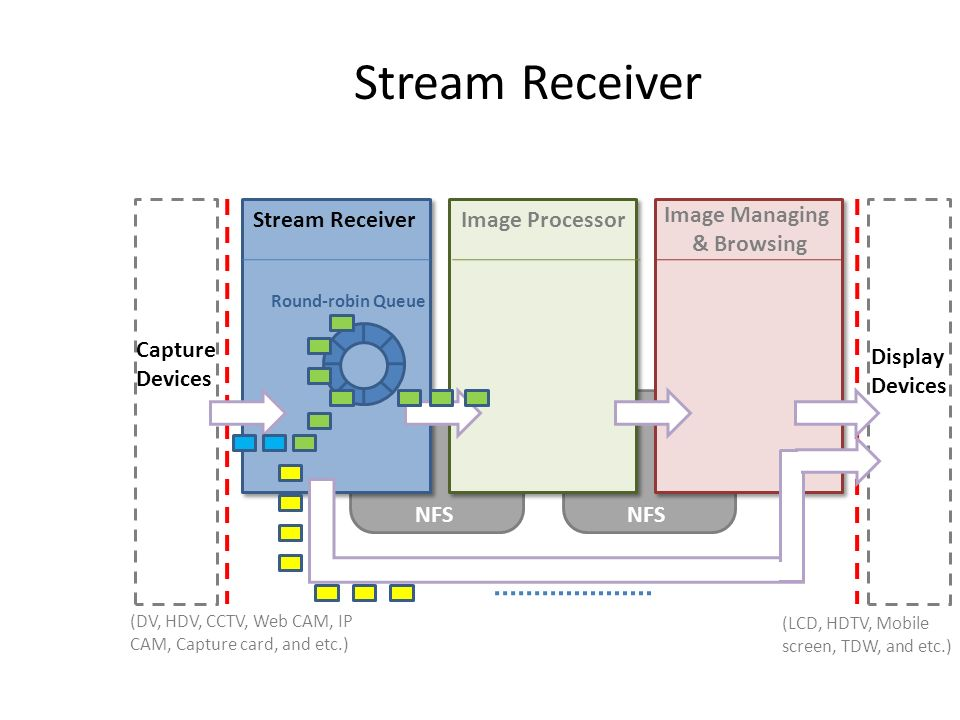 Stream Receiver Image Processor Image Managing & Browsing NFS Capture Devices Display Devices NFS (LCD, HDTV, Mobile screen, TDW, and etc.) (DV, HDV,
