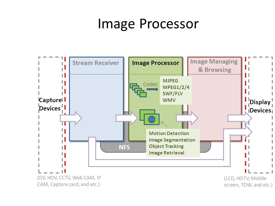Image Processor Stream ReceiverImage Processor Image Managing & Browsing NFS Capture Devices Display Devices NFS (LCD, HDTV, Mobile screen, TDW, and e