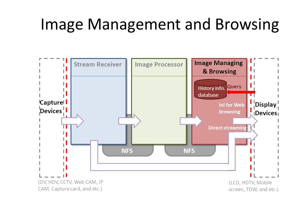 Image Management and Browsing Stream ReceiverImage Processor Image Managing & Browsing NFS Capture Devices Display Devices NFS (LCD, HDTV, Mobile screen, TDW, and etc.) (DV, HDV, CCTV, Web CAM, IP CAM, Capture card, and etc.) InI for Web browsing Direct streaming History info.