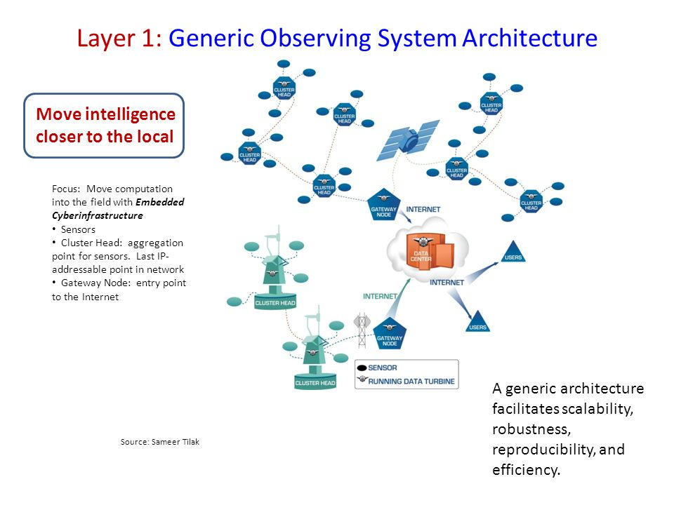 Layer 1: Generic Observing System Architecture Focus: Move computation into the field with Embedded Cyberinfrastructure Sensors Cluster Head: aggregation point for sensors.