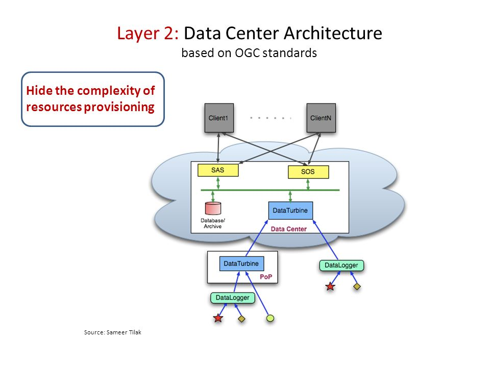 Layer 2: Data Center Architecture based on OGC standards Source: Sameer Tilak Hide the complexity of resources provisioning