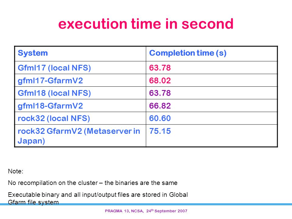 PRAGMA 13, NCSA, 24 th September 2007 execution time in second SystemCompletion time (s) Gfml17 (local NFS)63.78 gfml17-GfarmV Gfml18 (local NFS)63.78 gfml18-GfarmV rock32 (local NFS)60.60 rock32 GfarmV2 (Metaserver in Japan) Note: No recompilation on the cluster – the binaries are the same Executable binary and all input/output files are stored in Global Gfarm file system