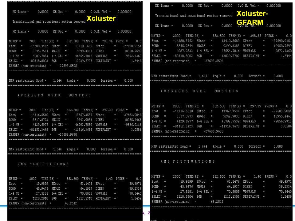 PRAGMA 13, NCSA, 24 th September 2007 Xcluster- GFARM Xcluster