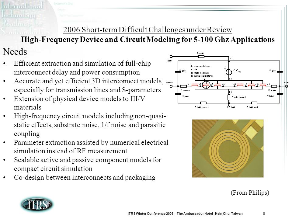 ITRS Winter Conference 2006 The Ambassador Hotel Hsin Chu Taiwan 8 Needs Efficient extraction and simulation of full-chip interconnect delay and power consumption Accurate and yet efficient 3D interconnect models, especially for transmission lines and S-parameters Extension of physical device models to III/V materials High-frequency circuit models including non-quasi- static effects, substrate noise, 1/f noise and parasitic coupling Parameter extraction assisted by numerical electrical simulation instead of RF measurement Scalable active and passive component models for compact circuit simulation Co-design between interconnects and packaging 2006 Short-term Difficult Challenges under Review High-Frequency Device and Circuit Modeling for 5-100 Ghz Applications (From Philips)