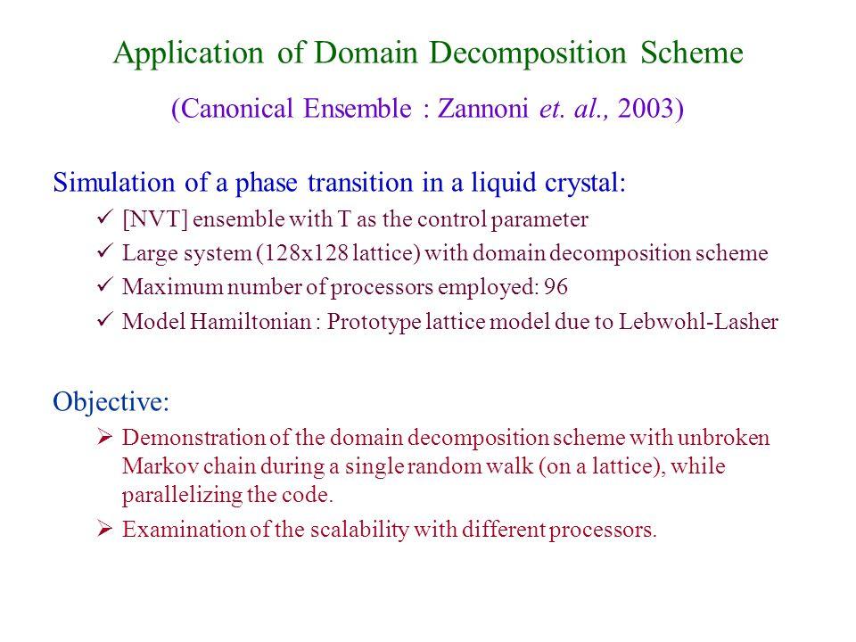 Application of Domain Decomposition Scheme (Canonical Ensemble : Zannoni et.