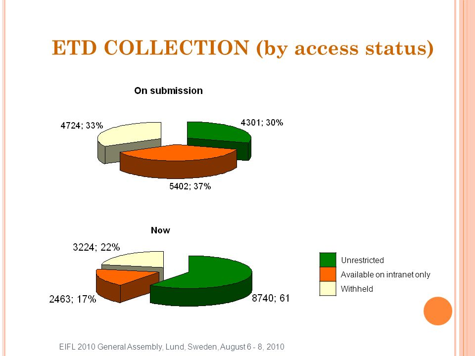 ETD COLLECTION (by access status) Unrestricted Available on intranet only Withheld EIFL 2010 General Assembly, Lund, Sweden, August 6 - 8, 2010