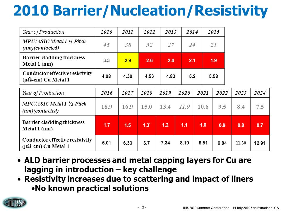 ITRS 2010 Summer Conference – 14 July 2010 San Francisco, CA - 13 - 2010 Barrier/Nucleation/Resistivity ALD barrier processes and metal capping layers