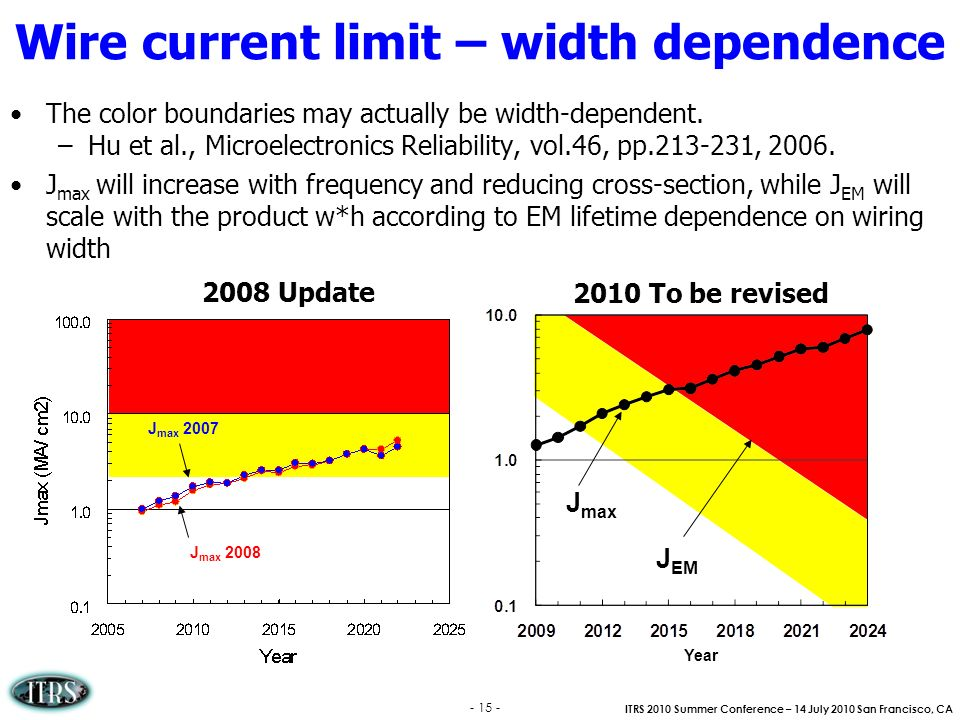 ITRS 2010 Summer Conference – 14 July 2010 San Francisco, CA Year J max J EM - 15 - Wire current limit – width dependence The color boundaries may act