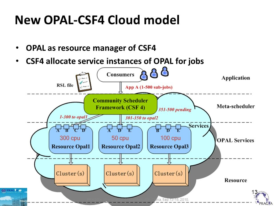 OPAL as resource manager of CSF4 CSF4 allocate service instances of OPAL for jobs 13 New OPAL-CSF4 Cloud model PRAGMA 19 workshop, Changchun, Jilin, China, Sep.13-15, 2010.
