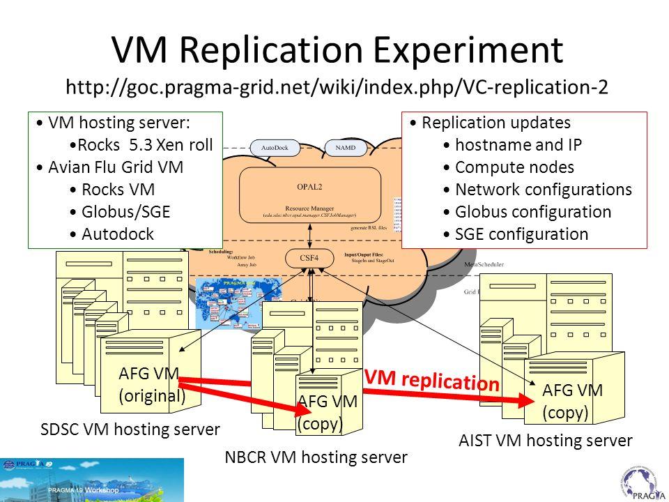 VM Replication Experiment http://goc.pragma-grid.net/wiki/index.php/VC-replication-2 SDSC VM hosting server AIST VM hosting server AFG VM (original) AFG VM (copy) VM hosting server: Rocks 5.3 Xen roll Avian Flu Grid VM Rocks VM Globus/SGE Autodock Replication updates hostname and IP Compute nodes Network configurations Globus configuration SGE configuration NBCR VM hosting server AFG VM (copy) VM replication