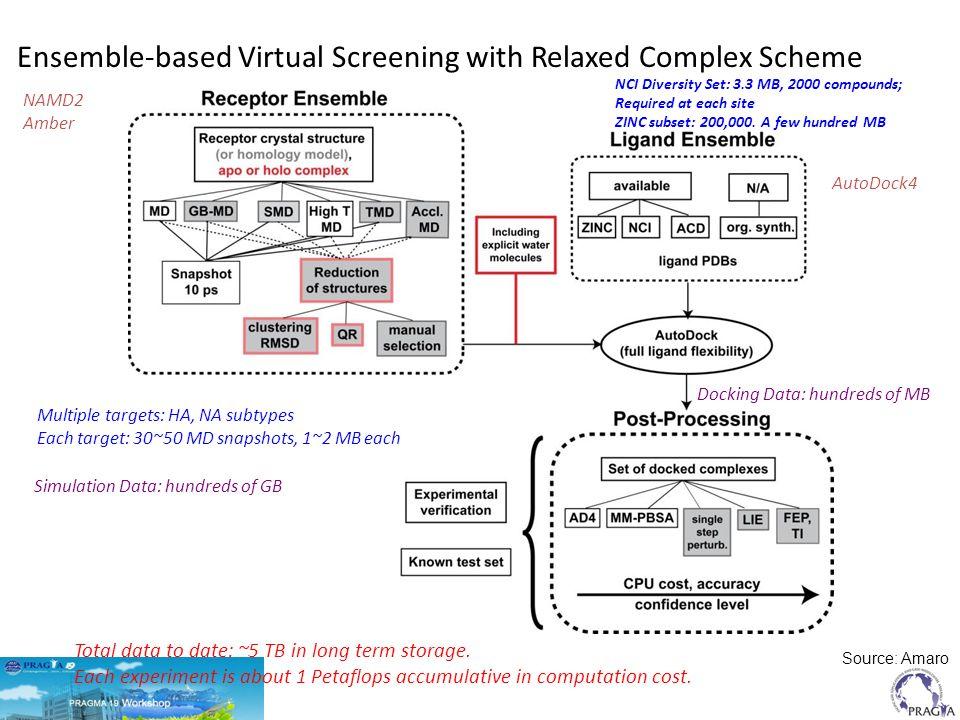 Advances in Computing Infrastructure Enables Complex Simulations of Biomolecular Systems Amaro & Li, CTMC, 2010
