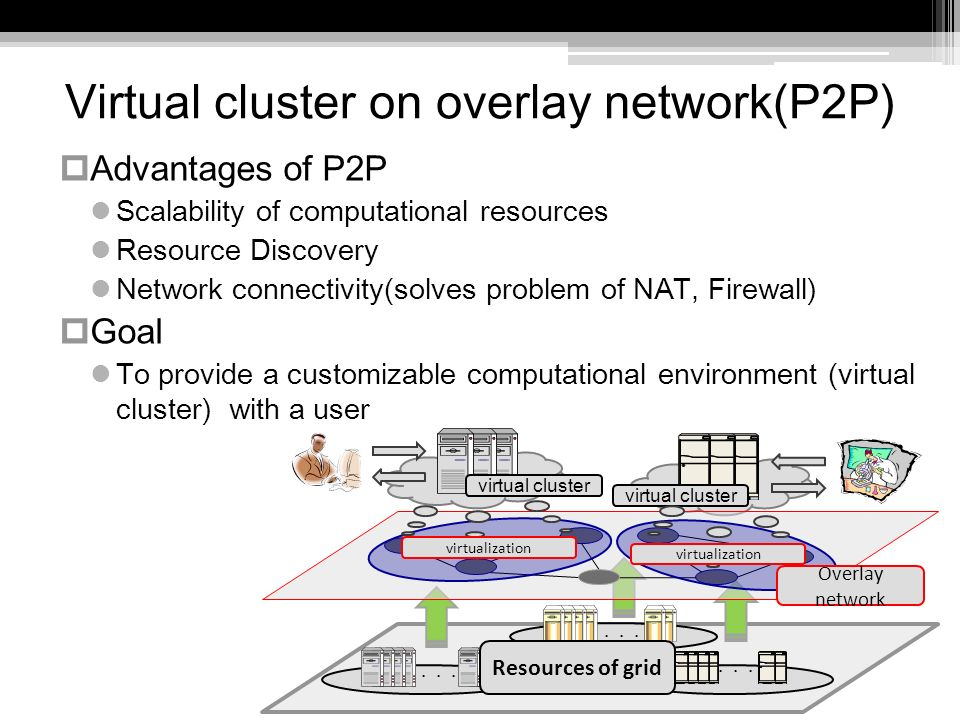 Virtual cluster on overlay network(P2P) Advantages of P2P Scalability of computational resources Resource Discovery Network connectivity(solves problem of NAT, Firewall) Goal To provide a customizable computational environment (virtual cluster) with a user virtual cluster Resources of grid Overlay network virtualization