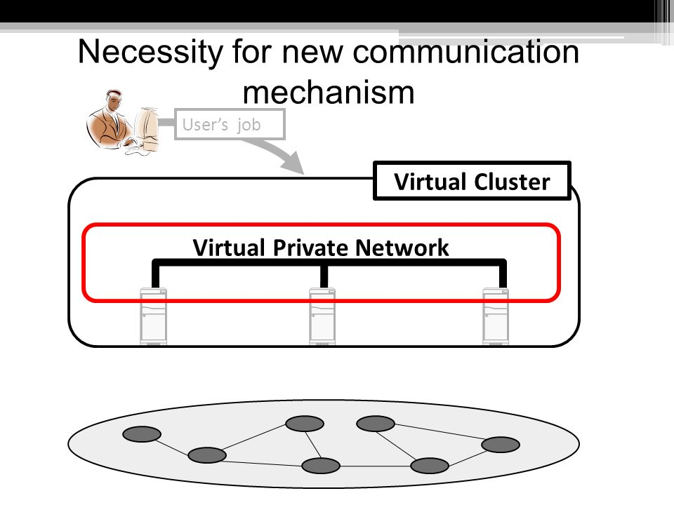 Necessity for new communication mechanism Virtual Private Network Virtual Cluster Users job