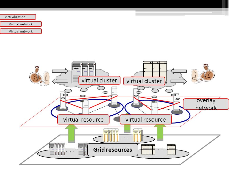 Virtual network Grid resources overlay network virtual resource virtual cluster virtual resource virtual cluster