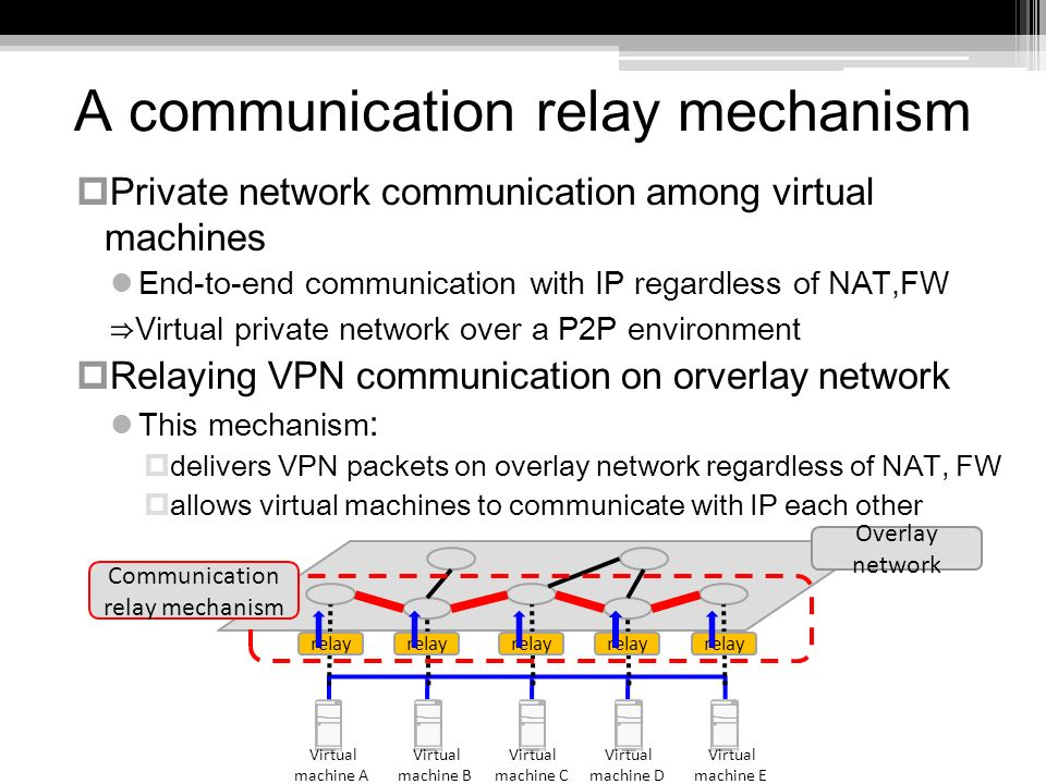 A communication relay mechanism Private network communication among virtual machines End-to-end communication with IP regardless of NAT,FW Virtual private network over a P2P environment Relaying VPN communication on orverlay network This mechanism : delivers VPN packets on overlay network regardless of NAT, FW allows virtual machines to communicate with IP each other Overlay network relay Communication relay mechanism Virtual machine A Virtual machine B Virtual machine C Virtual machine D Virtual machine E