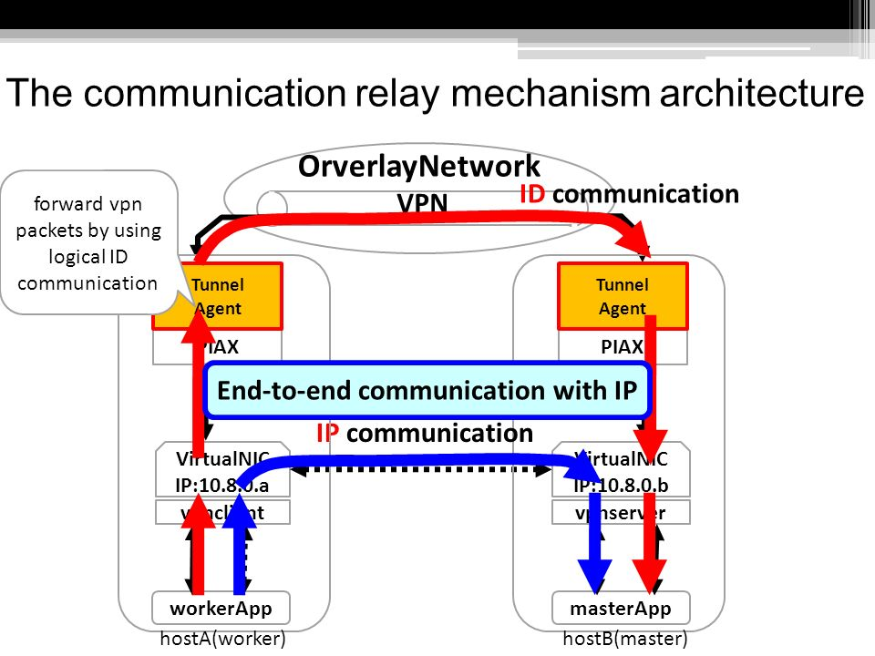 Performance evaluation of the proposed mechanism Communication throughput master-worker communication (bandwidth:100Mbps) Execution of distributed computation applications Dock cpu utilization: big network utilization: small Himeno Benchmark cpu utilization: big network utilization: big communication throughput[Mbps] App:Dock exaction time[sec] App:HimenoBench score[Mflops] Physical cluster93.3773737 Virtual cluster8.8(-90.3%)779(-0.6%)205(-72%)
