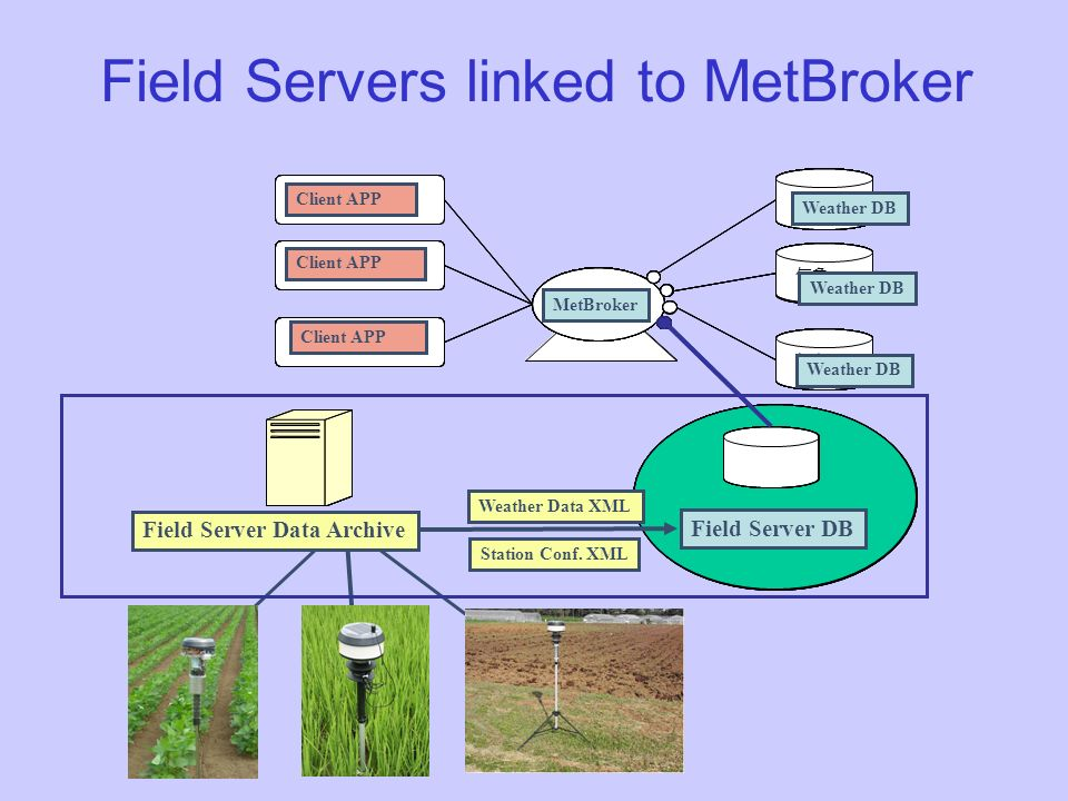 Field Servers linked to MetBroker DB DB DB DB FieldServerDB MetBroker DB DB DB DB FieldServerDB MetBroker DB DB DB DB FieldServerDB MetBroker WDB DB DB MetBroker Weather DB Field Server DB Client APP Weather DB Station Conf.
