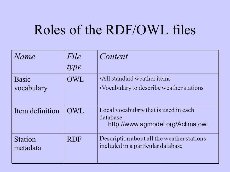 Roles of the RDF/OWL files Description about all the weather stations included in a particular database RDFStation metadata Local vocabulary that is used in each database http://www.agmodel.org/Aclima.owl OWLItem definition All standard weather items Vocabulary to describe weather stations http://www.agmodel.org/MetBroker.owl http://www.agmodel.org/MetBroker.owl OWLBasic vocabulary ContentFile type Name
