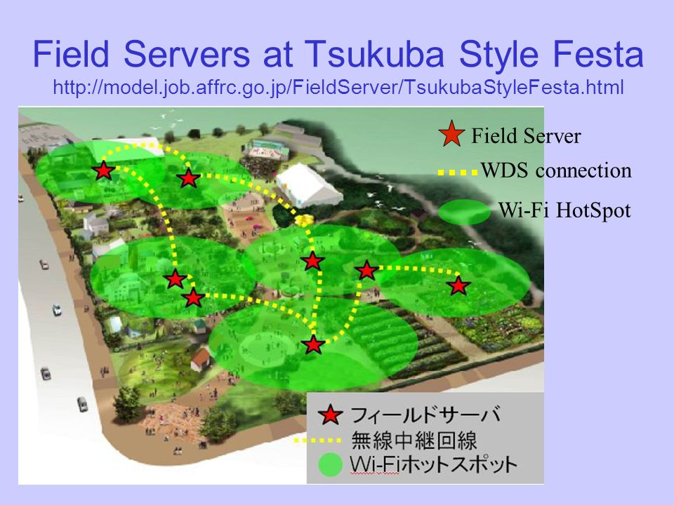 Field Servers at Tsukuba Style Festa http://model.job.affrc.go.jp/FieldServer/TsukubaStyleFesta.html Field Server WDS connection Wi-Fi HotSpot