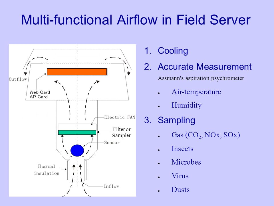 Multi-functional Airflow in Field Server 1.Cooling 2.Accurate Measurement Assmann s aspiration psychrometer Air-temperature Humidity 3.Sampling Gas (CO 2, NOx, SOx) Insects Microbes Virus Dusts Filter or Sampler