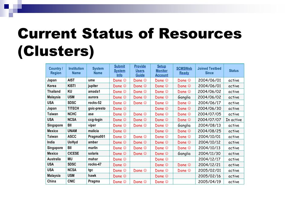 Current Status of Resources (Clusters)