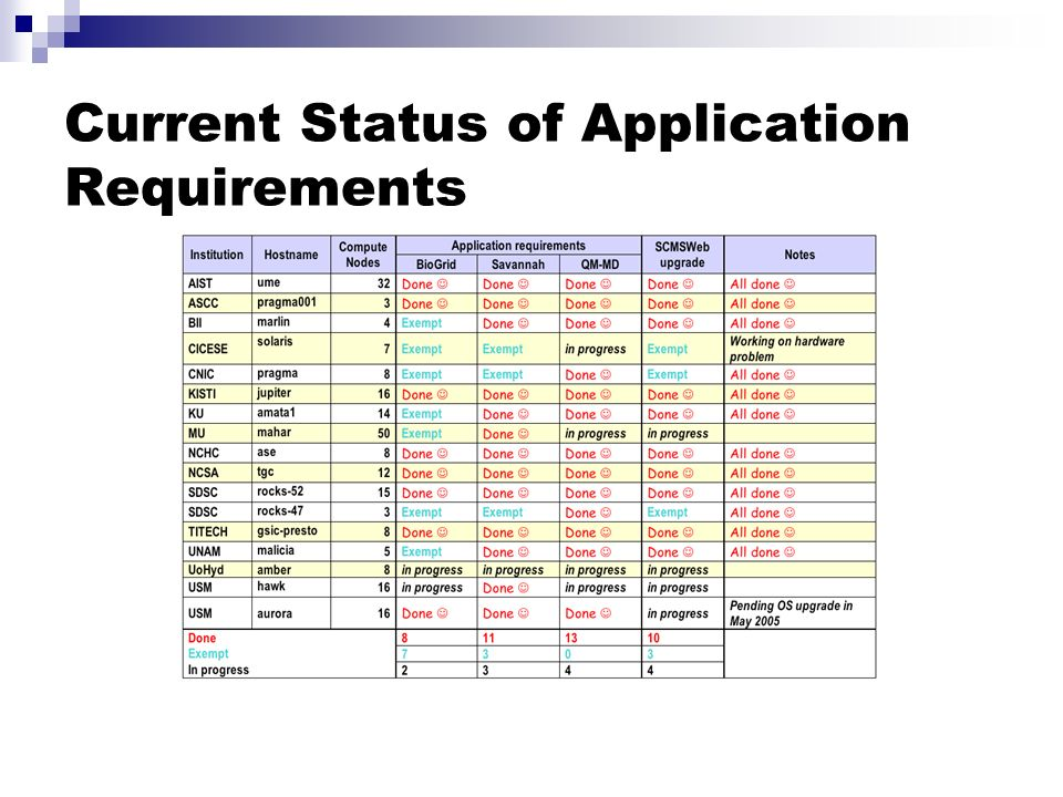 Current Status of Application Requirements