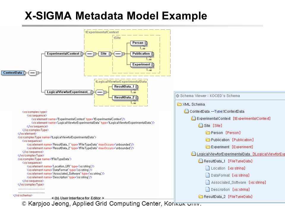 © Karpjoo Jeong, Applied Grid Computing Center, Konkuk Univ. X-SIGMA Metadata Model Example