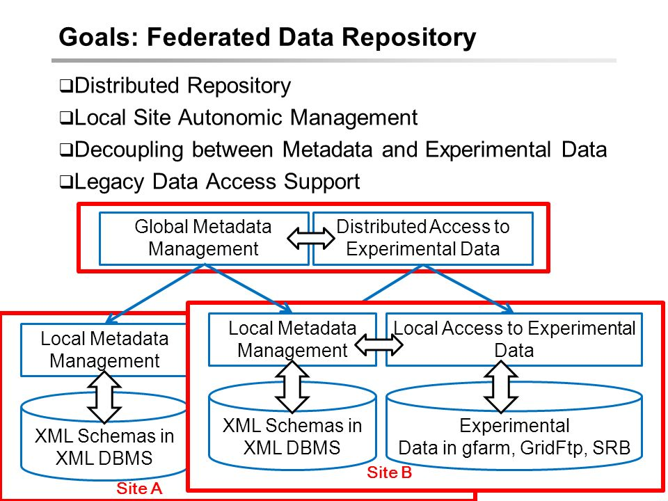 © Karpjoo Jeong, Applied Grid Computing Center, Konkuk Univ. Goals: Federated Data Repository Distributed Repository Local Site Autonomic Management D