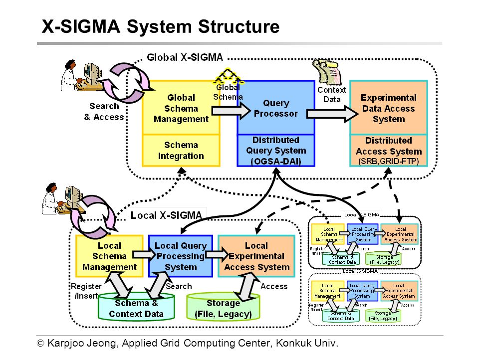 © Karpjoo Jeong, Applied Grid Computing Center, Konkuk Univ. X-SIGMA System Structure