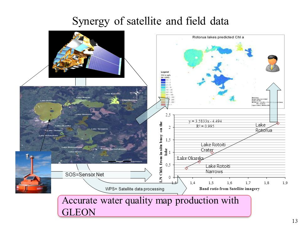 Synergy of satellite and field data Accurate water quality map production with GLEON WPS= Satellite data processing SOS=Sensor Net 13