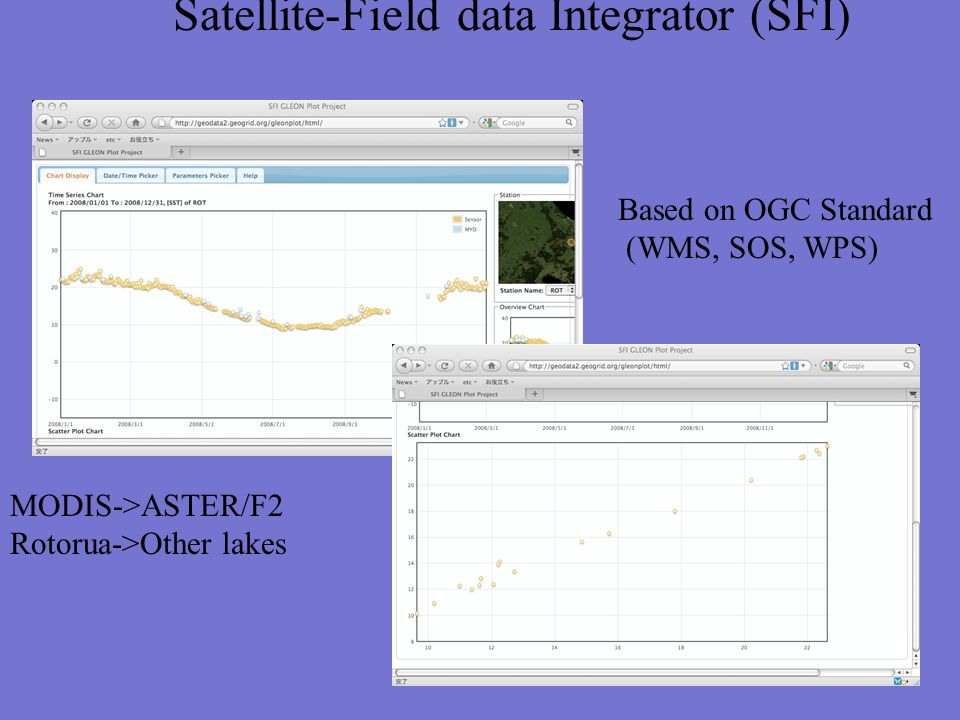 Satellite-Field data Integrator (SFI) MODIS->ASTER/F2 Rotorua->Other lakes Based on OGC Standard (WMS, SOS, WPS)