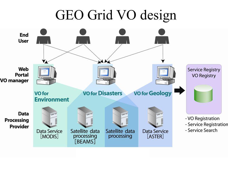 GEO Grid VO design