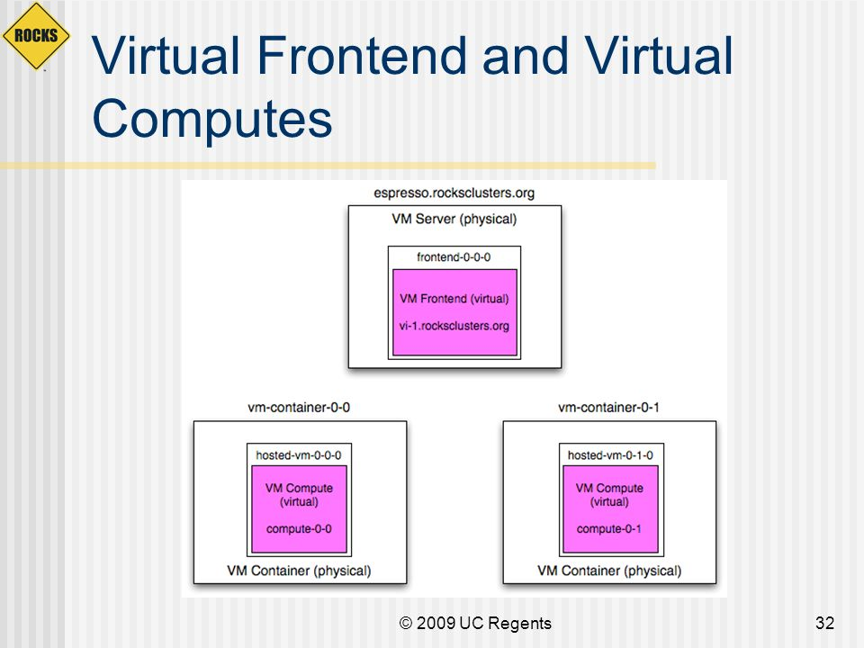 Virtual Frontend and Virtual Computes © 2009 UC Regents32