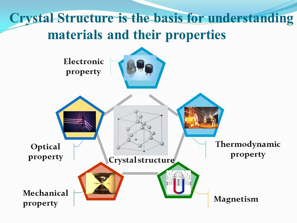 Crystal structure Electronic property Optical property Mechanical property Magnetism Thermodynamic property Crystal Structure is the basis for underst