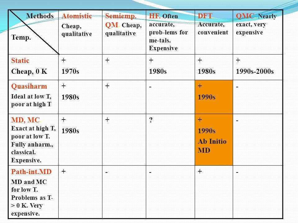 Methods Temp. Atomistic Cheap, qualitative Semiemp. QM. Cheap, qualitative HF. Often accurate, prob-lems for me-tals. Expensive DFT. Accurate, conveni