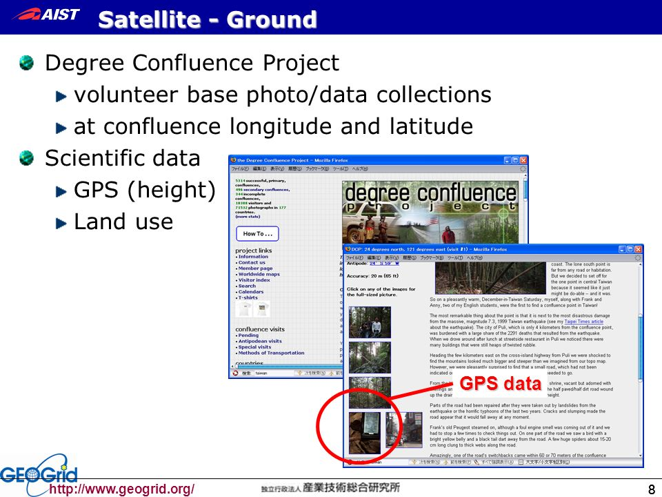 Satellite - Ground Degree Confluence Project volunteer base photo/data collections at confluence longitude and latitude Scientific data GPS (height) Land use GPS data