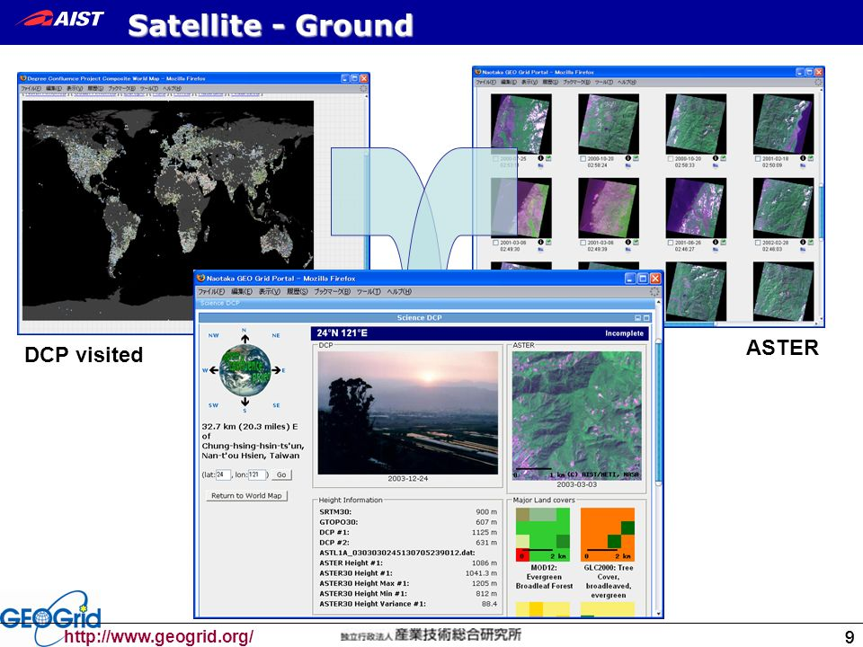 99 http://www.geogrid.org/ 9 Satellite - Ground DCP visitedASTER