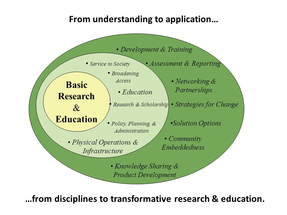 Basic Research & Education Service to Society Broadening Access Education Physical Operations & Infrastructure Research & Scholarship Policy, Planning, & Administration Development & Training Assessment & Reporting Networking & Partnerships Strategies for Change Community Embeddedness Knowledge Sharing & Product Development Solution Options From understanding to application… …from disciplines to transformative research & education.