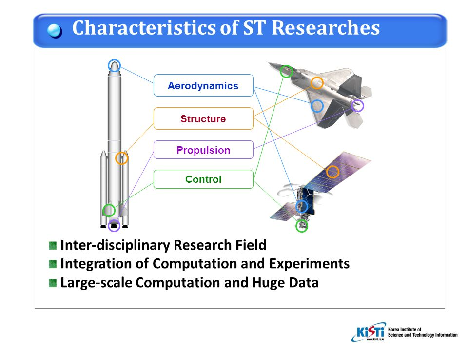 Inter-disciplinary Research Field Integration of Computation and Experiments Large-scale Computation and Huge Data Characteristics of ST Researches Aerodynamics Structure Propulsion Control