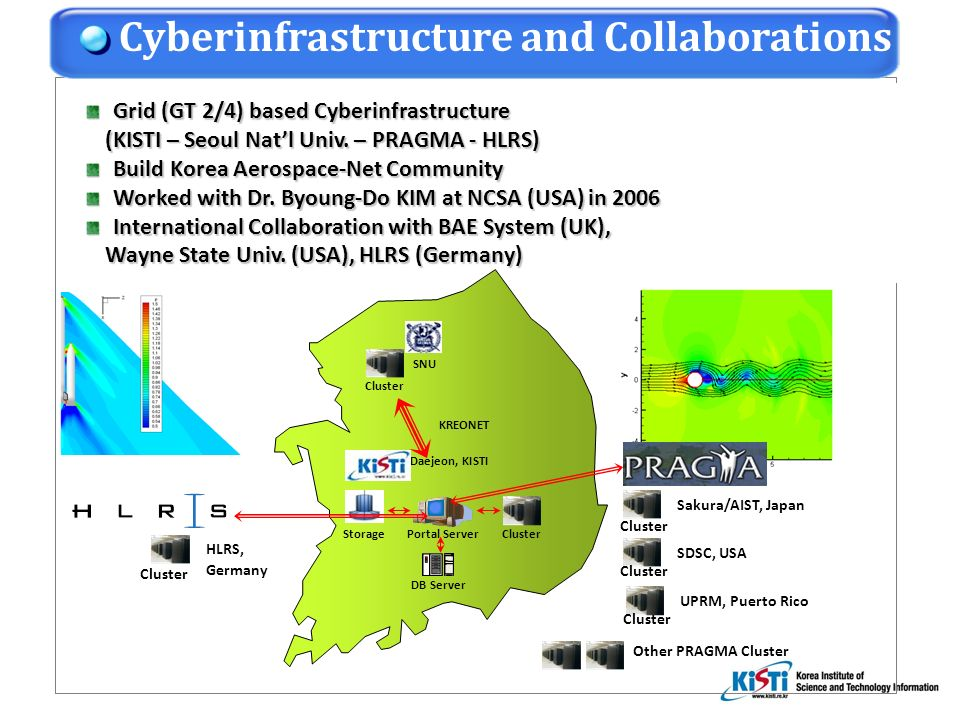 Grid (GT 2/4) based Cyberinfrastructure Grid (GT 2/4) based Cyberinfrastructure (KISTI – Seoul Natl Univ.