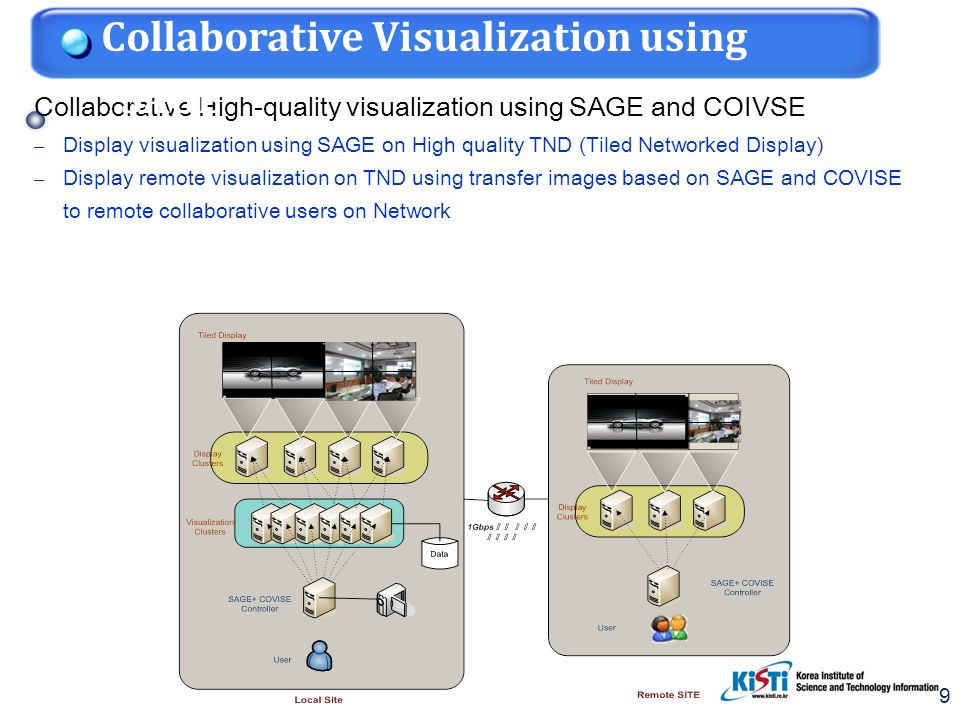9 9 Collaborative High-quality visualization using SAGE and COIVSE – Display visualization using SAGE on High quality TND (Tiled Networked Display) –