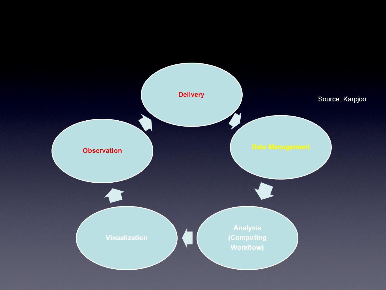 Work together New Model: Institutes to Institute vs Community to Community PRAGMA (Tele/Geo-Sci) vs GLEON/CREON Technological Integration: Common Software Stack: Rocks, Dataturbine, OGC,POSTGRES … etc.