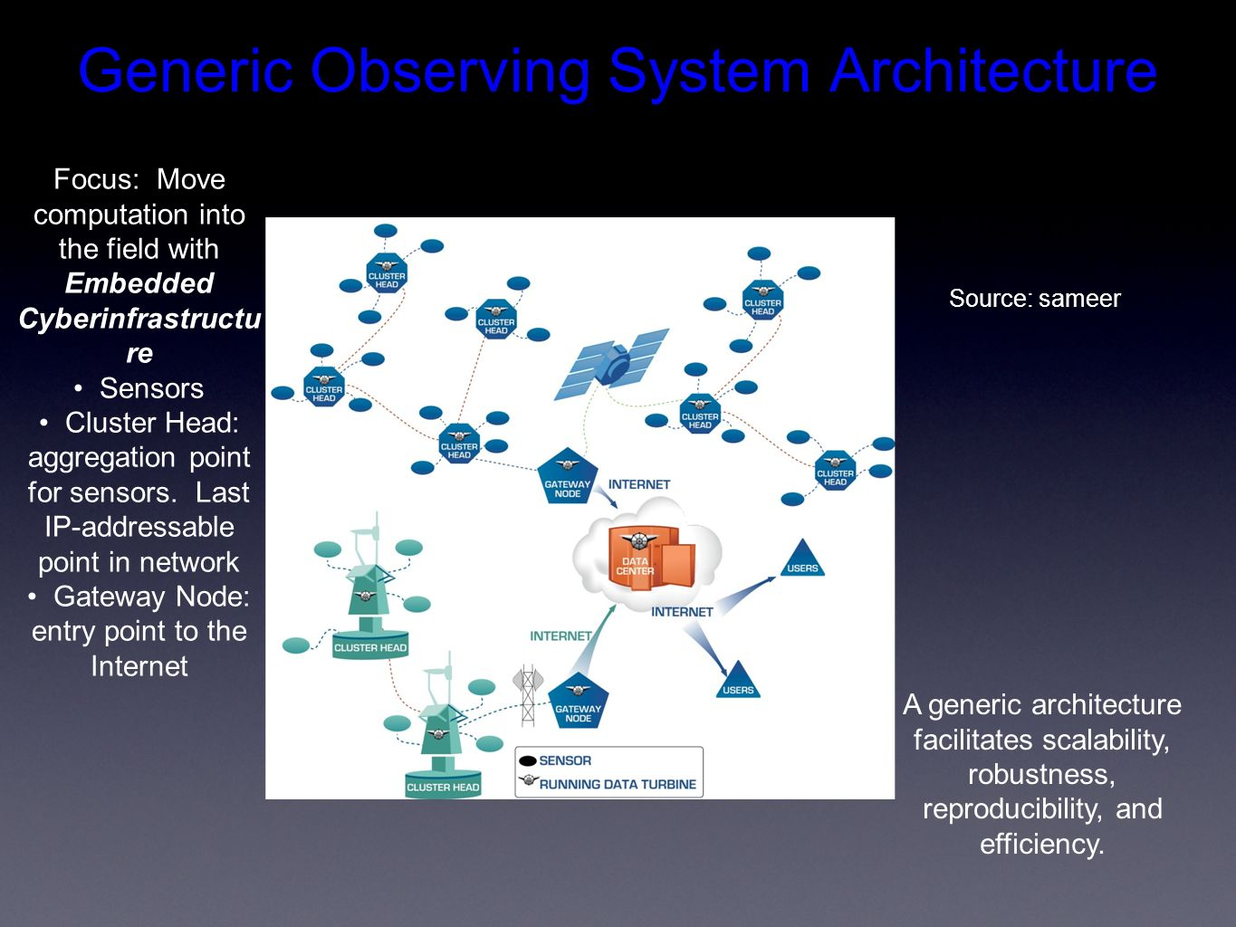 Generic Observing System Architecture Focus: Move computation into the field with Embedded Cyberinfrastructu re Sensors Cluster Head: aggregation point for sensors.