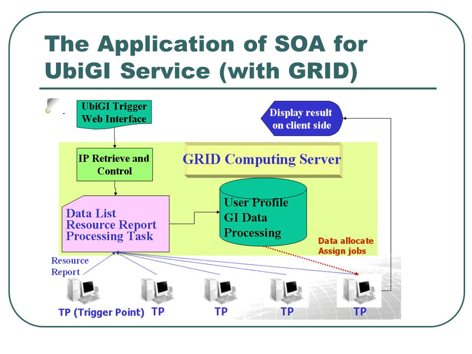 The Application of SOA for UbiGI Service (with GRID).