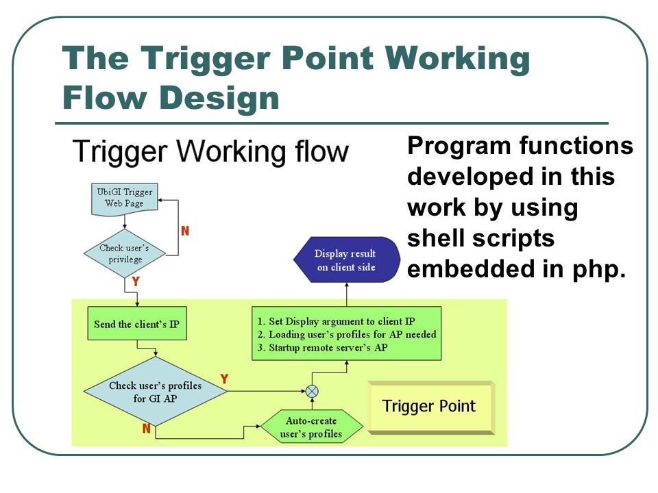 The Trigger Point Working Flow Design Program functions developed in this work by using shell scripts embedded in php.