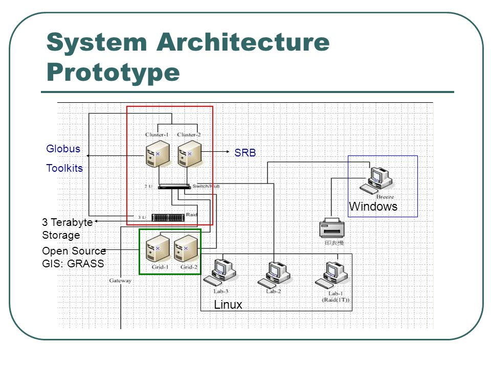 System Architecture Prototype 3 Terabyte Storage Globus Toolkits SRB Open Source GIS: GRASS Linux Windows