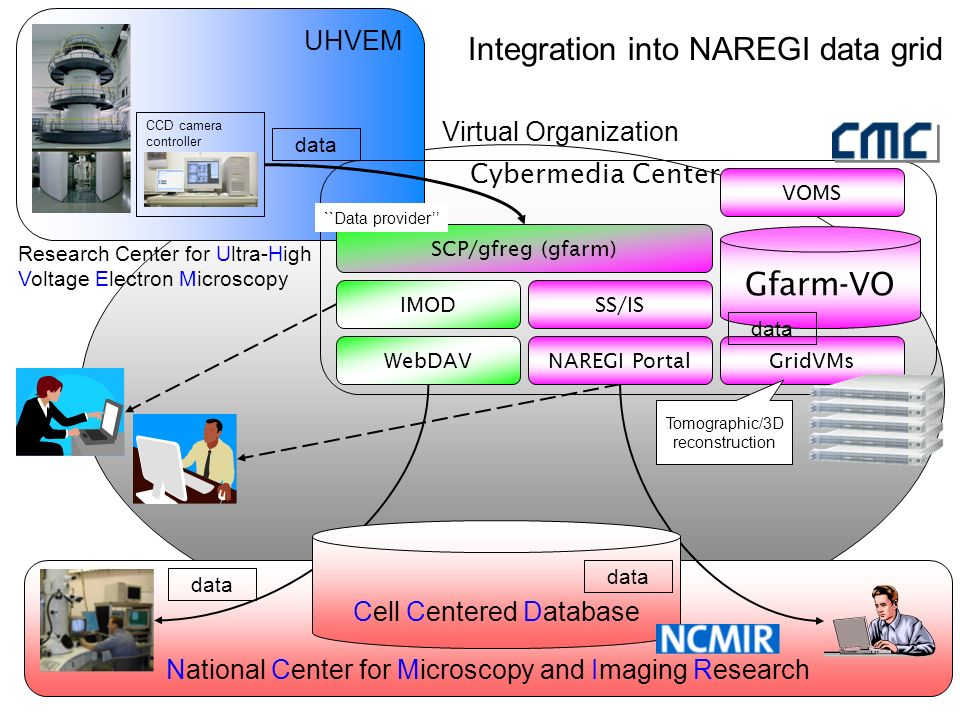 National Center for Microscopy and Imaging Research UHVEM Gfarm-VO Cybermedia Center IMOD data Integration into NAREGI data grid WebDAV CCD camera controller SCP/gfreg (gfarm) Cell Centered Database data Research Center for Ultra-High Voltage Electron Microscopy NAREGI Portal SS/IS GridVMs data Tomographic/3D reconstruction Virtual Organization ``Data provider VOMS